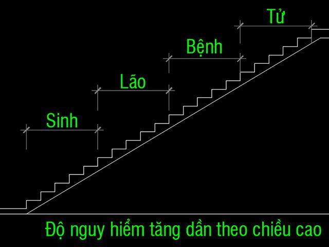 Thiết kế cầu thang 25 bậc có tốt không ?